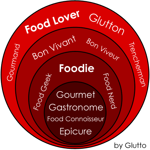food lover foodie difference synonyms chart graph